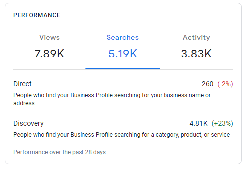 searches Google my business case